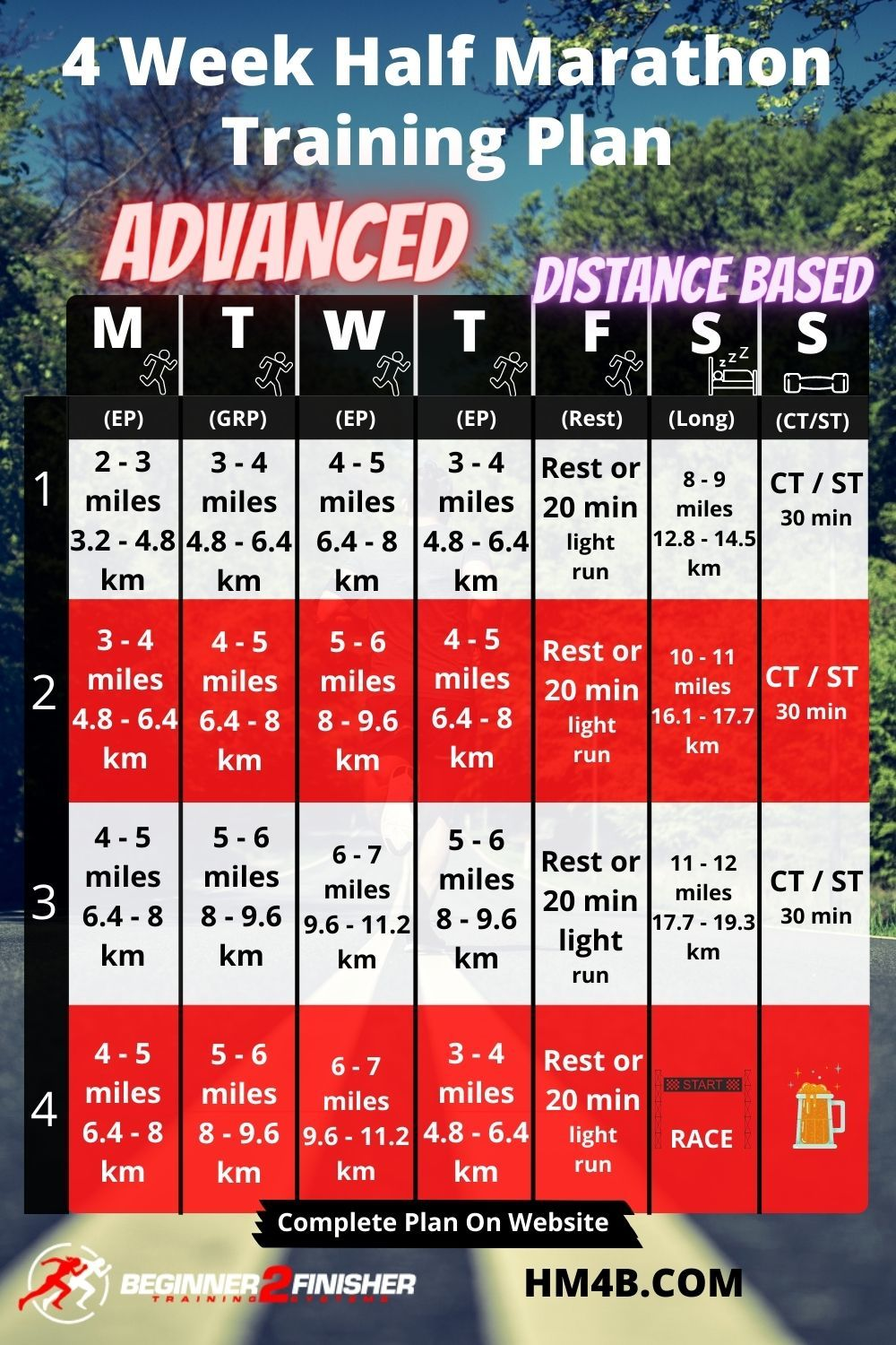 4 Week Half Marathon Training Schedule - Advanced - Distance Based