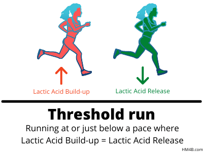 what is a threshold run