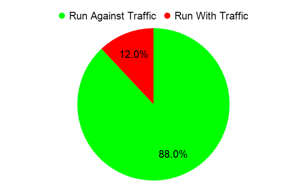 Survey 2021 -Run With Or Against Traffic