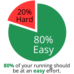 What is the 80-20 rule in running - img 1