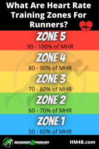 Heart-Rate-Training-Zones-For-Runners